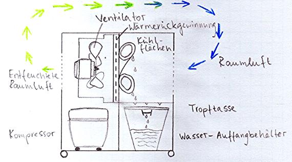 Bautrockner Funktion