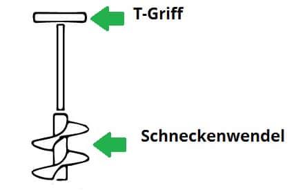 Aufbau eines Handerdbohrers